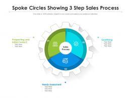 Spoke Circles Showing 3 Step Sales Process