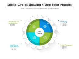 Spoke Circles Showing 4 Step Sales Process