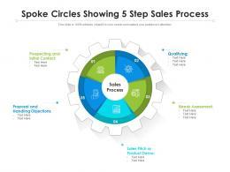 Spoke Circles Showing 5 Step Sales Process