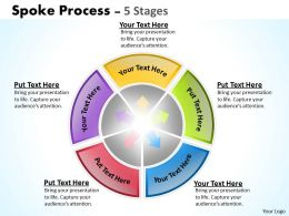Spoke Process 5 Stages 2