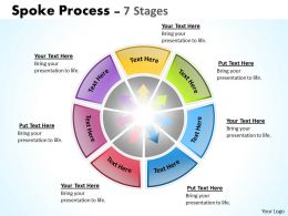 Spoke Process 7 Stages 2