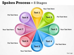 Spoke Process 8 Stages 2