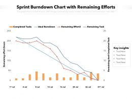 Sprint Burndown Chart With Remaining Efforts