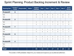 Sprint Planning Product Backlog Increment And Review