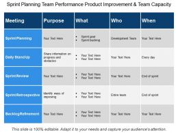 Sprint Planning Team Performance Product Improvement And Team Capacity