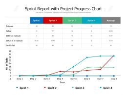 Sprint Report With Project Progress Chart