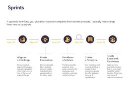 Sprints Innovations Ppt Powerpoint Presentation Pictures Ideas