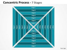 Sqare Concentric Process With 7 Stages