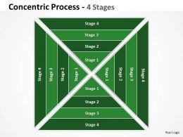 Sqaure Concentric Process