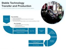 Stable Technology Transfer And Production