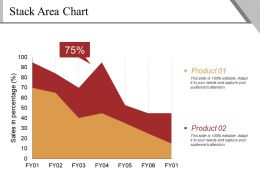 Stack Area Chart Ppt Sample Presentations