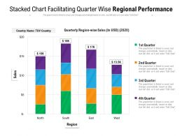 Stacked Chart Facilitating Quarter Wise Regional Performance
