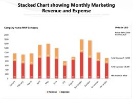 Stacked Chart Showing Monthly Marketing Revenue And Expense