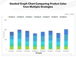 Stacked Graph Chart Comparing Product Sales From Multiple Strategies