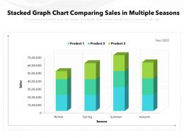 Stacked Graph Chart Comparing Sales In Multiple Seasons