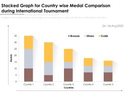 Stacked Graph For Country Wise Medal Comparison During International Tournament