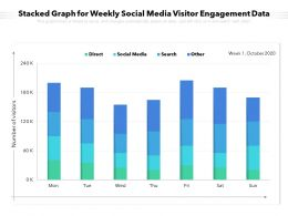 Stacked Graph For Weekly Social Media Visitor Engagement Data