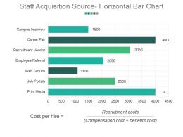 Staff Acquisition Source Horizontal Bar Chart Powerpoint Slide Backgrounds