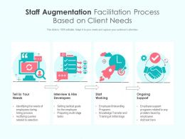 Staff Augmentation Facilitation Process Based On Client Needs