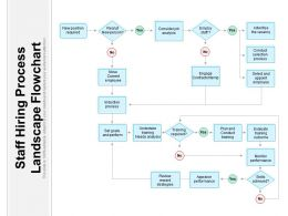 Staff Hiring Process Landscape Flowchart