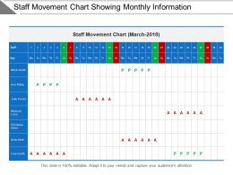 Staff Movement Chart Showing Monthly Information