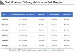 Staff Movement Defining Maintenance Task Required And Completed Date