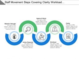Staff Movement Steps Covering Clarity Workload Action Required