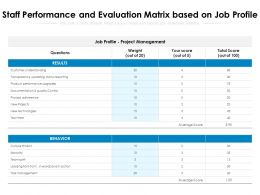 Staff Performance And Evaluation Matrix Based On Job Profile