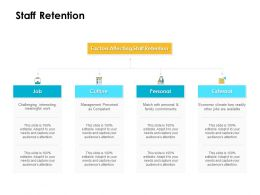 Staff Retention Ppt Powerpoint Presentation Slides Model