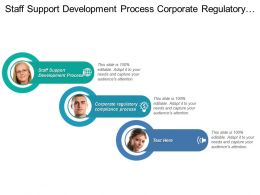 Staff Support Development Process Corporate Regulatory Compliance Process