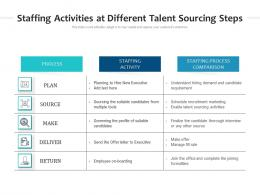 Staffing Activities At Different Talent Sourcing Steps
