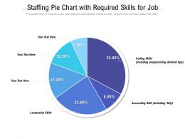 Staffing Pie Chart With Required Skills For Job