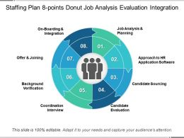 Staffing Plan 8 Points Donut Job Analysis Evaluation Integration
