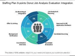 Staffing Plan 8 Points Donut Job Analysis Evaluation Integration