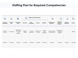 Staffing Plan For Required Competencies