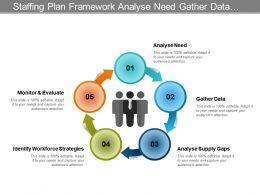Staffing Plan Framework Analyse Need Gather Data Identify Workforce
