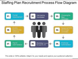 Staffing Plan Recruitment Process Flow Diagram