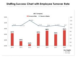 Staffing Success Chart With Employee Turnover Rate