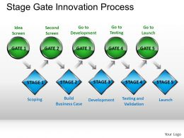 Stage Gate Innovation Process Powerpoint Presentation Slides