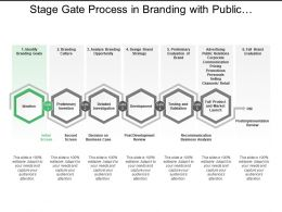 Stage Gate Process In Branding With Public Relations And Evaluation