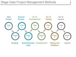 Stage Gate Project Management Methods Ppt Infographics