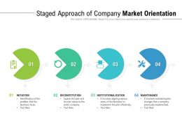 Staged Approach Of Company Market Orientation