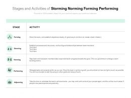 Stages And Activities Of Storming Norming Forming Performing