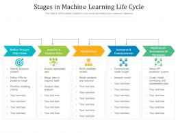 Stages In Machine Learning Life Cycle