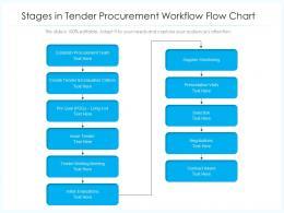 Stages In Tender Procurement Workflow Flow Chart