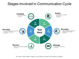 Stages Involved In Communication Cycle