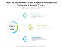 Stages Of Assessment Centre Appraisal For Employee Performance Review Process