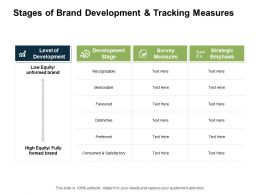 Stages Of Brand Development And Tracking Measures Equity Ppt Powerpoint Presentation