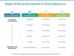 Stages Of Brand Development And Tracking Measures Powerpoint Slide Background