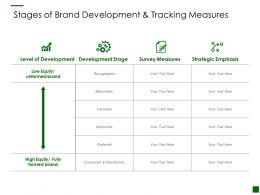 Stages Of Brand Development And Tracking Measures Table Ppt Powerpoint Slides